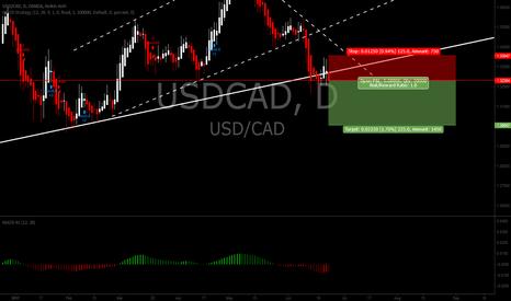 USDCAD: USDCAD short position