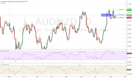 AUDNZD: AUDNZD Long - 08/11/2014 IB Daily Trade