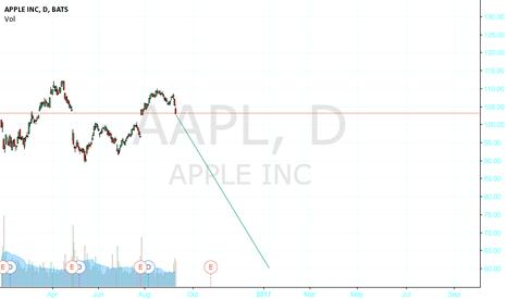 AAPL: downward trend