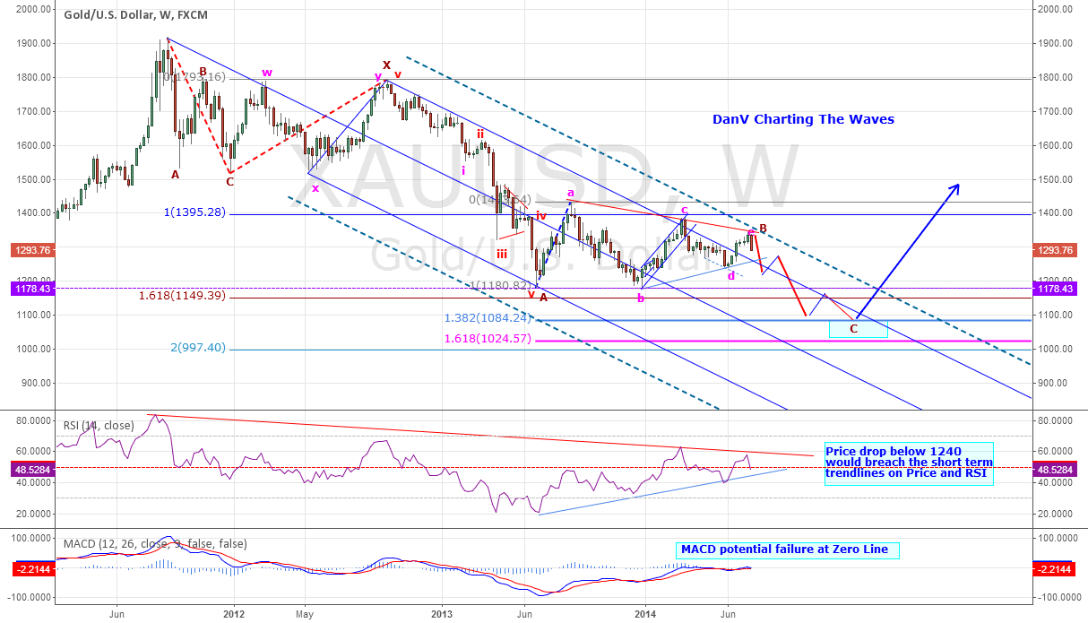 GOLD Is Unloved - Could this lead to a capitulation?
