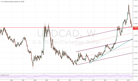 USDCAD: If the USDCAD doesn't bounce here... then where?