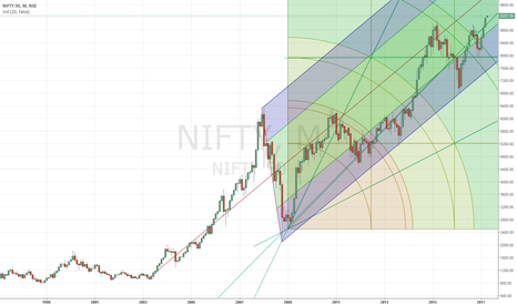 NIFTY: Possible target 10300 and 12300