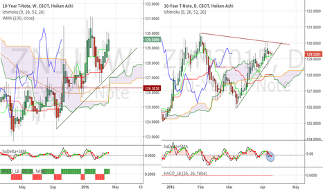 ZNM2015: 10Y T-Note - More up, or was it a lower high? Watch 129,10