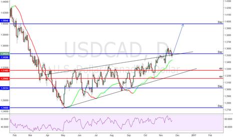 USDCAD: USDCAD Buy