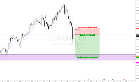 EURCHF: EURCHF - SELL