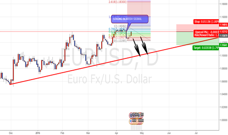 EURUSD: EURUSD SEEM LIKE FINISH RETRACING