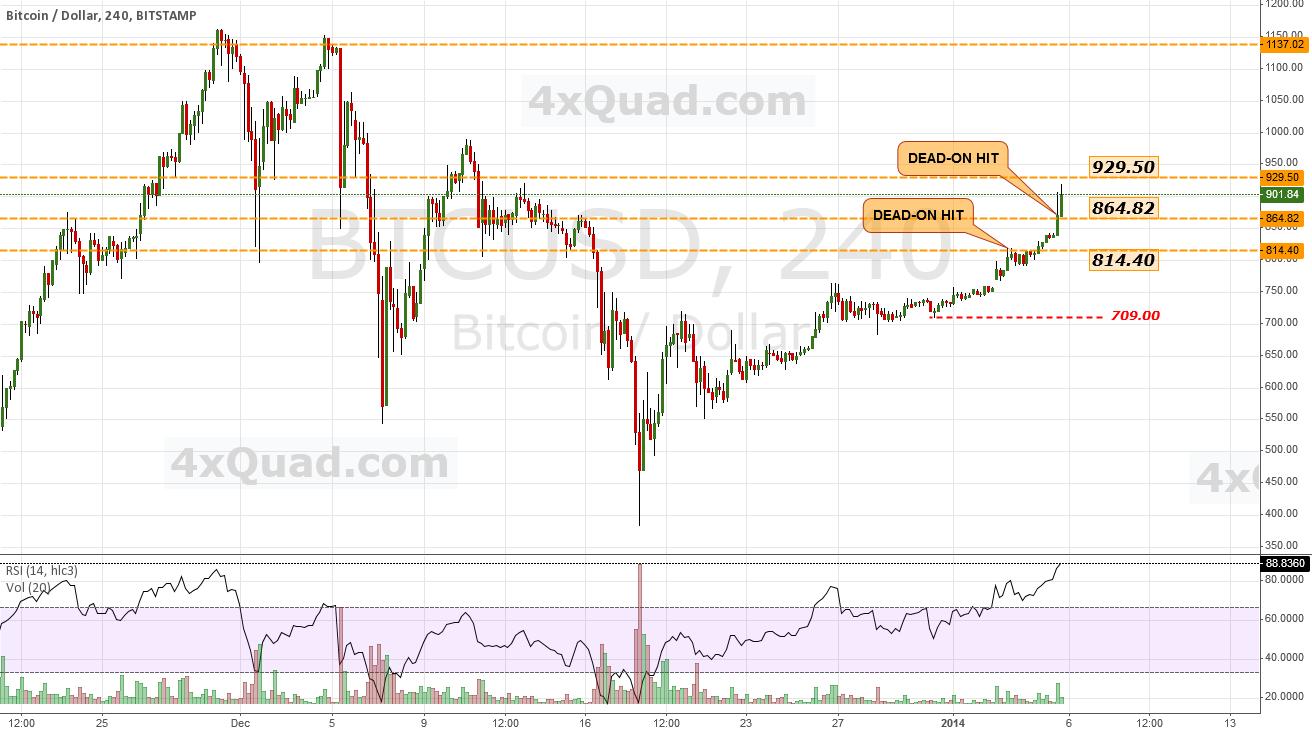 $BTCUSD - Next significant resistance = 929.50 | #bitcoin #USD