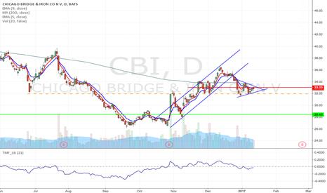 CBI: CBI - Pennant/Flag formation short trade from $31.93 to $28.43
