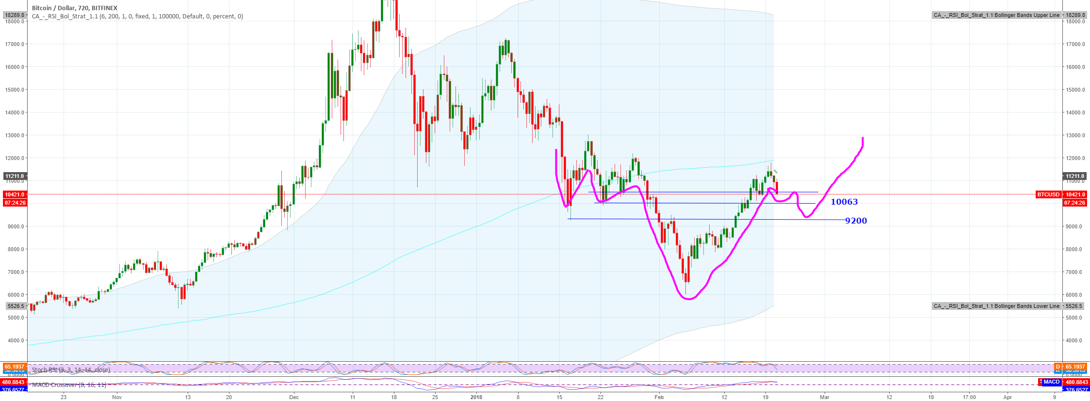 Another way of looking at it, Inverse head and shoulders upwards