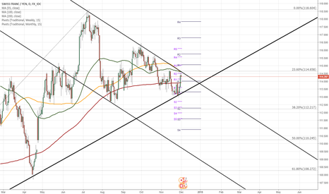 CHFJPY: CHF/JPY 1D Chart: About to be squeezed in