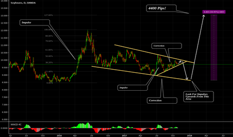 SOYBNUSD: SOYBEAN Long Term Picture