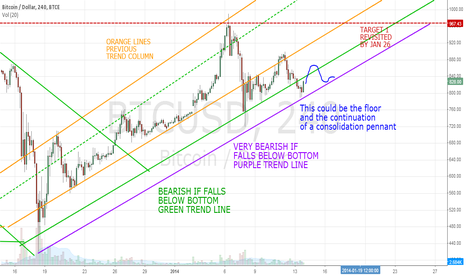 BTCUSD: Consolidation Pennant