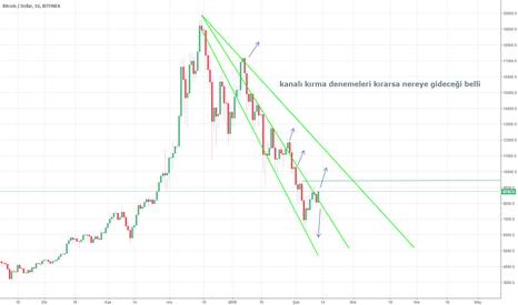 BTCUSD: Btc $btc #bitcoin kanal kırma cabaları kırarsa gideceği yer bell