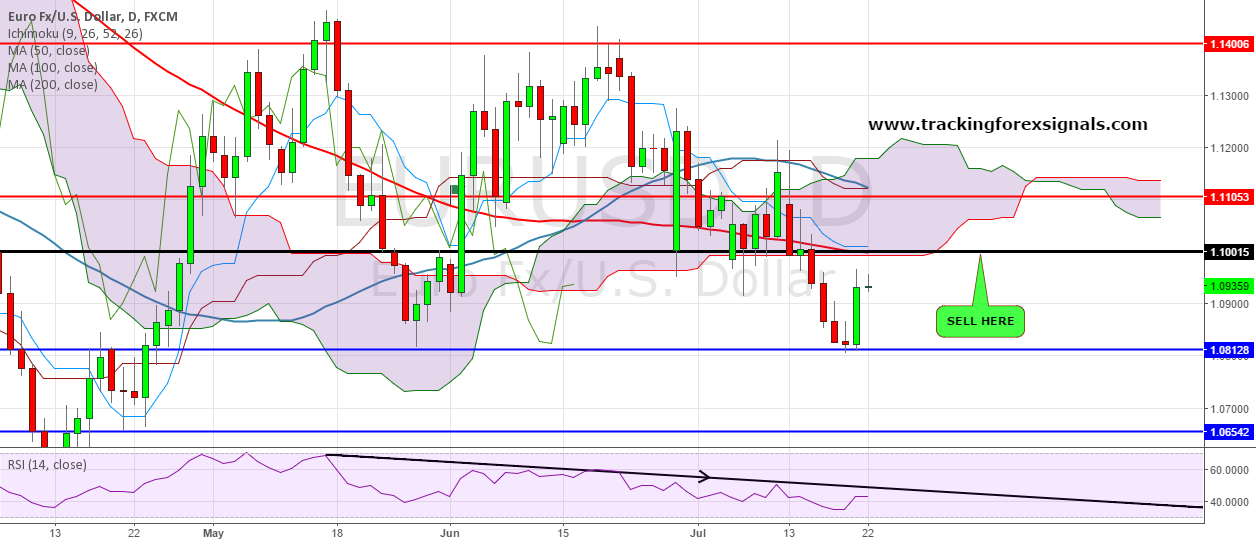 EURUSD: Where is the SELL opportunity ?