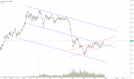 BCOUSD: I expect it to raise in the long term