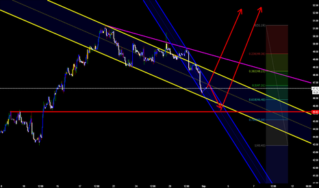 UKOIL: Close to end the retrace for more up