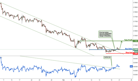 CADCHF: CADCHF bullish channel exit, time to buy