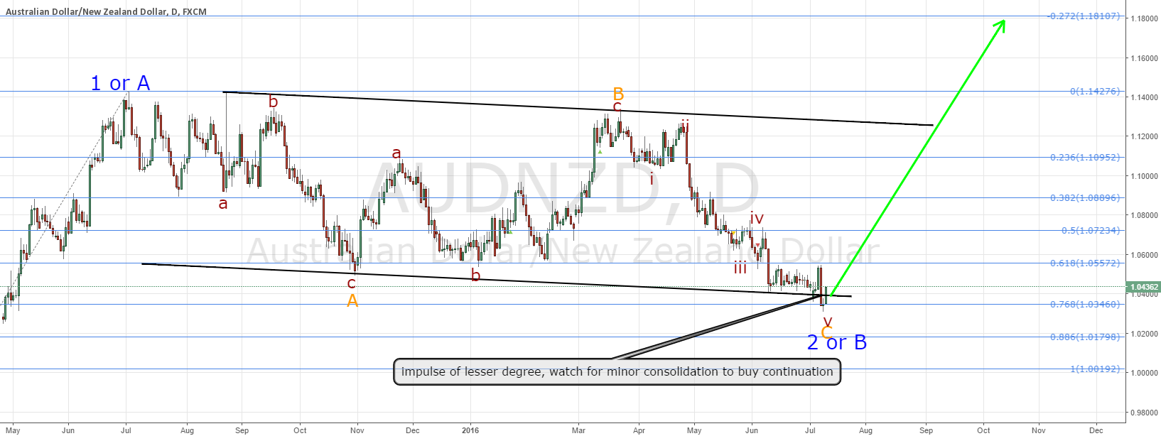 AUDNZD, about to start major move