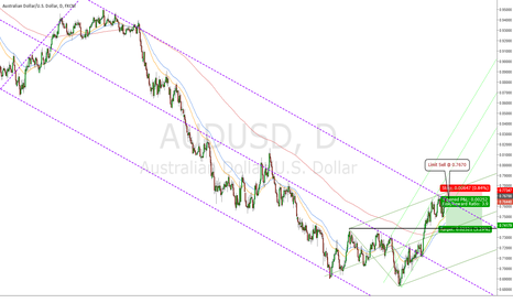 AUDUSD: Potential temporary top forming on AUDUSD