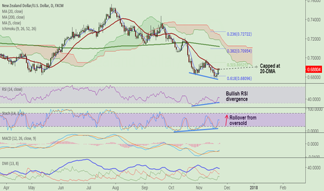 NZDUSD: NZD/USD long setup