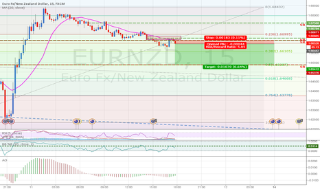 EURNZD: EURNZD: Downtrend continuation