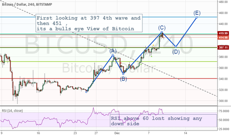 BTCUSD: Why You Could Long BTCUSD with Forex Lane And when