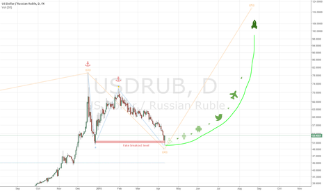 USDRUB: New highs of USDRUB are coming