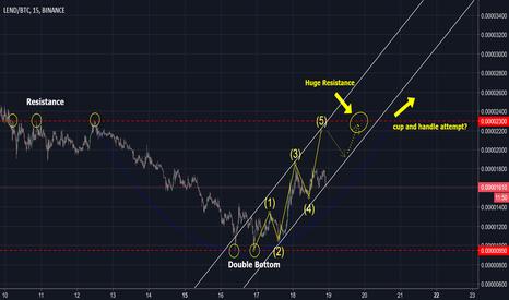 LENDBTC: ETHLend (Lend) Forecast - Back with a Bang!