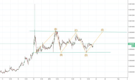 CVCBTC: Civic is channeling , Break out very soon