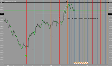 XAUUSD: cycle anaysis with gold