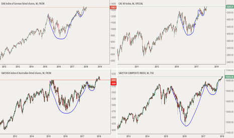 AUS200: Cup and handle technical patterns?