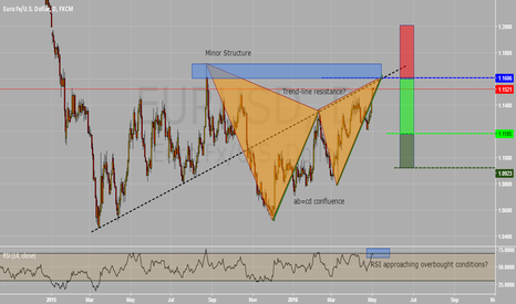 EURUSD: EURUSD Potential Shorting Opportunity