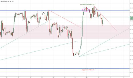 UKOIL: Brent Crude Oil - Downward trend seems to enter range
