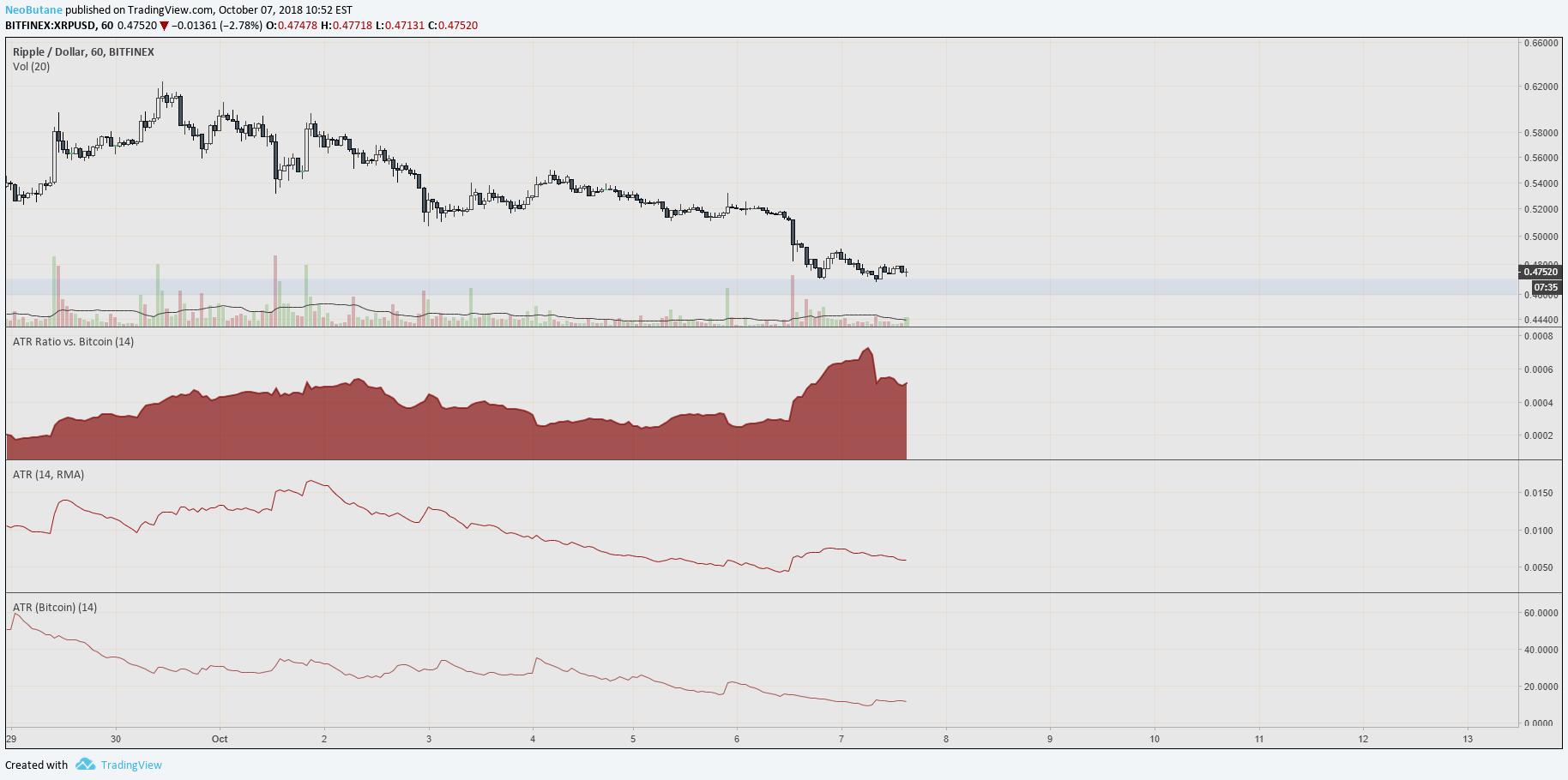 lire vs bitcoin