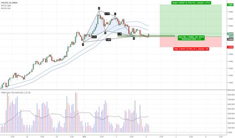 EURUSD: EURUSD - Trend continuation Gartley Long