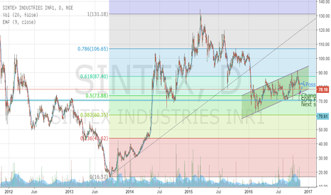 SINTEX: Sintex - Will you take or break support ?