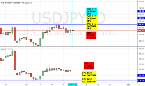 USDJPY: USDJPY/ GBPJPY: BUY $YEN IF DATA MISSES; SELL £YEN IF DATA HITS