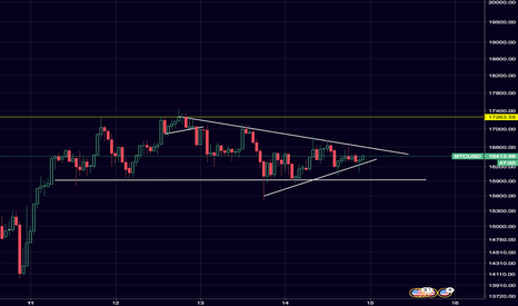 BTCUSD: $BTC / $USD Tightening up it's consolidation.