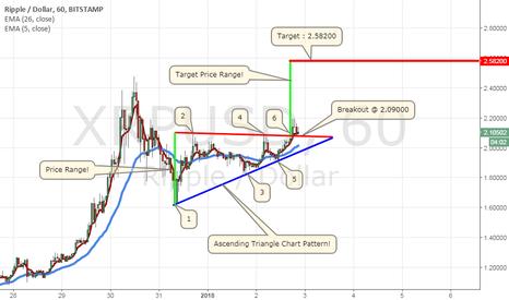 XRPUSD: Ripple/Dollar (XRPUSD) Ascending Triangle Chart Pattern!
