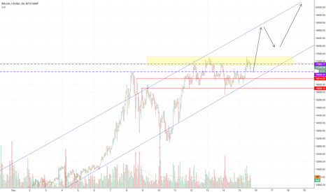 BTCUSD: BTC: The Christmas Run!