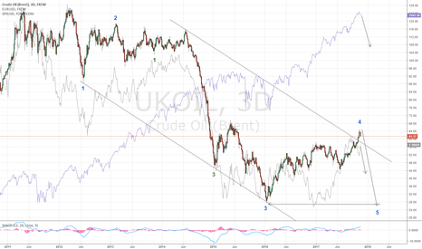 UKOIL: Crude: The grand finale