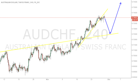 AUDCHF: AUDCHF first SHORT after Pullback LONG