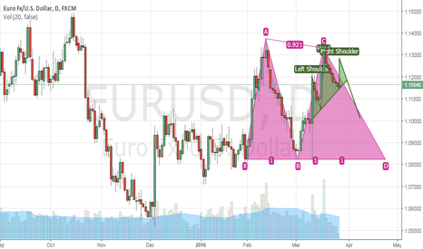 EURUSD: EUR/USD Daily   DOUBLE TOP / HEAD and  SHOULDERS