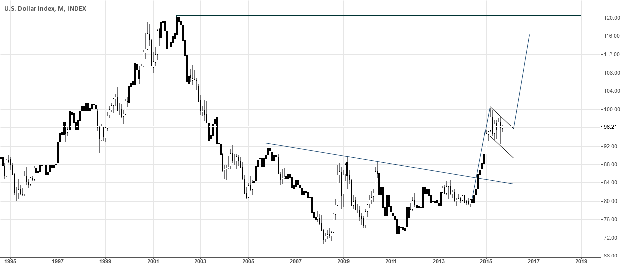 DXY flag pattern?