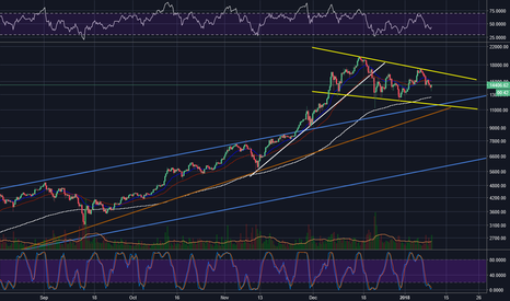 BTCUSD: Bitcoin Consolidation Finding Support