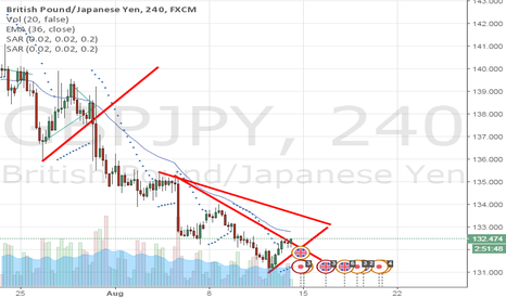 GBPJPY: Looking for gbpjpy to go long.