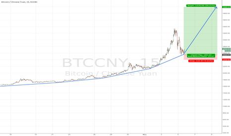 BTCCNY: Jacob's Ladder - Bitcoin Ponzibola Not Over