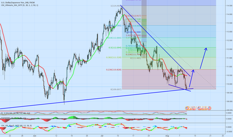 USDJPY: Long opportunity USD/JPY