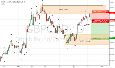 GBPCAD: GBPCAD Short at Weekly Supply