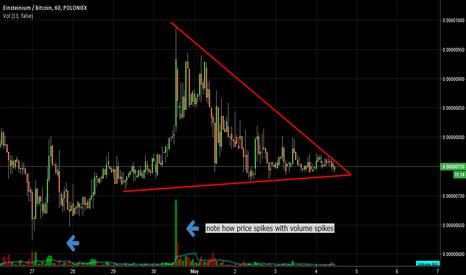EMC2BTC: EMC2 poised to break out of descending triangle